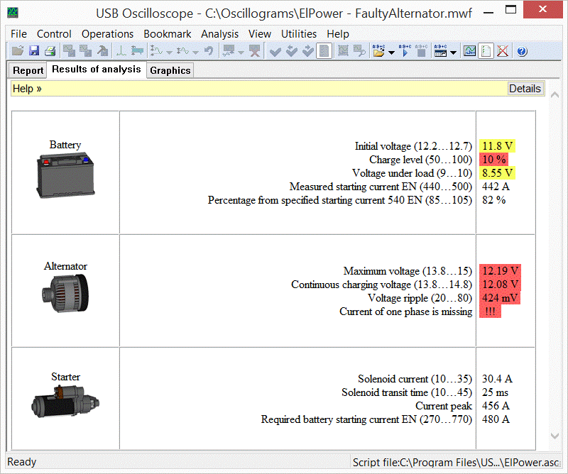 The tab Results of analysis of ElPower script report, the alternator is broken.