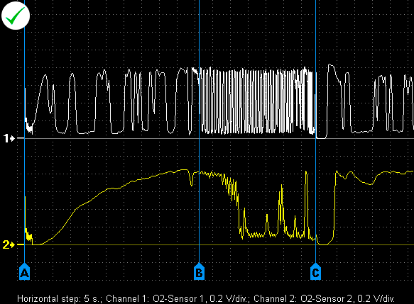 Output voltage waveforms from a properly functioning zirconia narrow band lambda sensors.