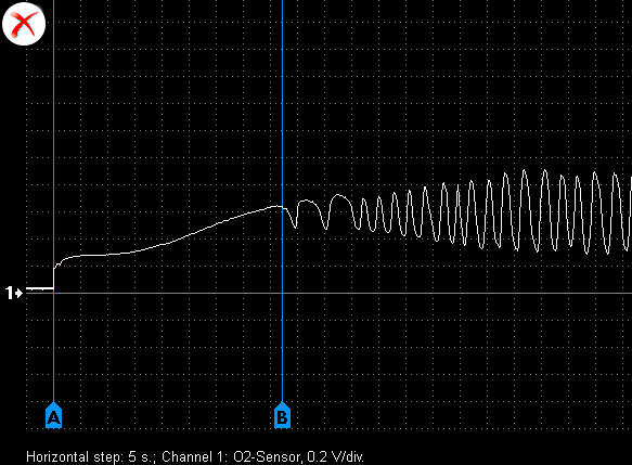 Output voltage waveform from a malfunctioning lambda-sensor mounted before the catalytic converter.