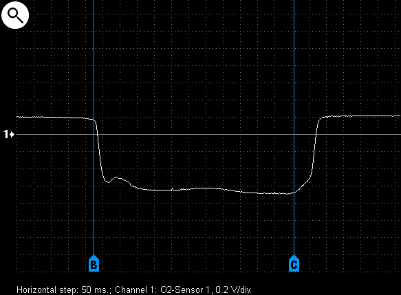 Output voltage waveform from a malfunctioning lambda-sensor.