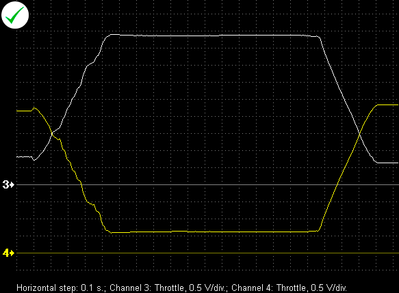 Output voltage waveforms from a properly functioning throttle position sensor