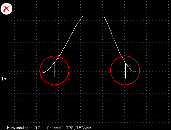 Output voltage waveform from a malfunctioning  throttle position sensor.