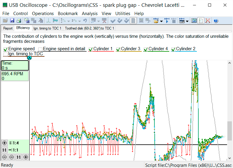 Efficiency graphs from a 2008 Chevrolet Lacetti with a 1.6l engine