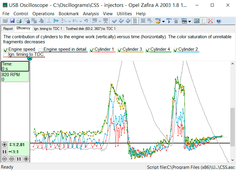 Graphs from a 2003 Opel Zafira equipped with a 1.8l 16 valve engine