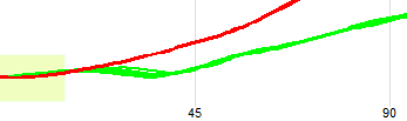 the red and green traces displaying the amount of gas in the cylinder are superimposed on each other for the first part of the crankshaft rotation
