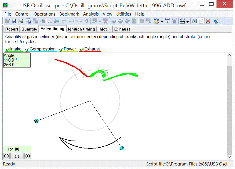 Typical distortion of the valve timing diagram in the zoomed center